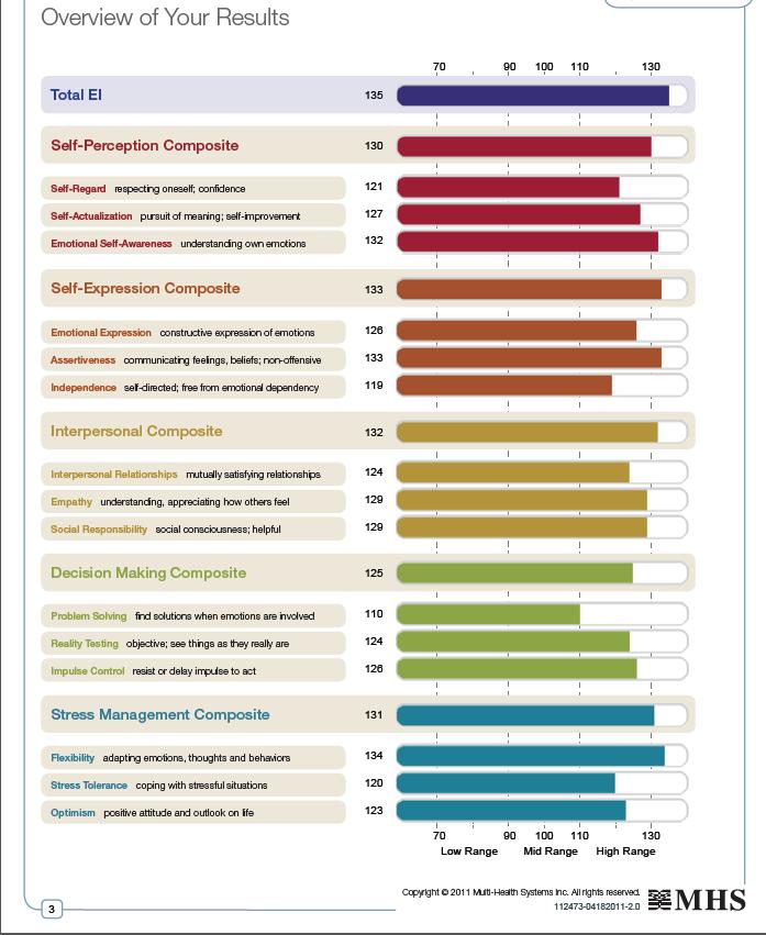 emotional intelligence 2.0 test pdf